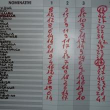 Risultati finali del 1 Torneo di Burraco.